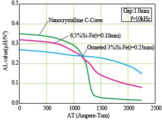大高功率高频主变铁芯(必发365非晶 电源).png