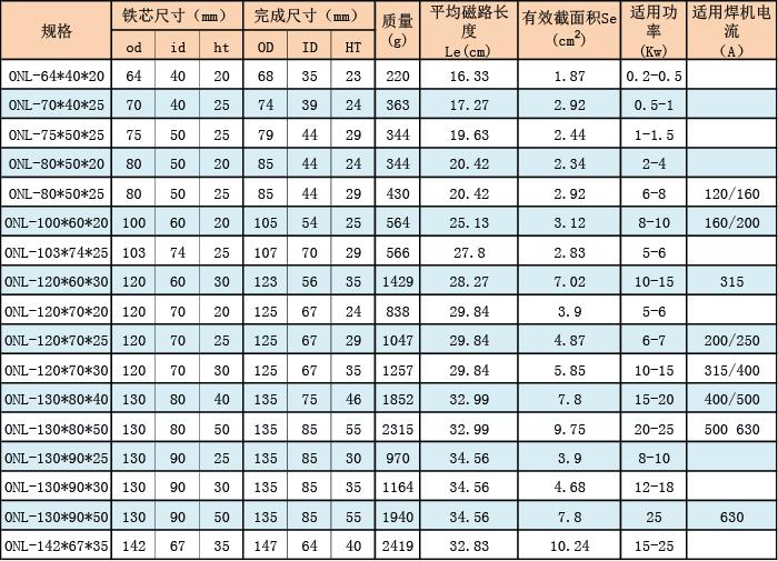 小功率高频变压器铁芯 必发88非晶 选型表.png