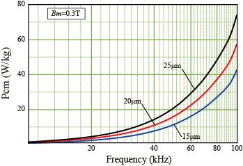 带材损耗特性曲线.png