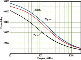带材磁导率频率特性曲线.png