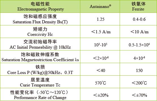 纳米晶共模铁芯 基本性能对比.png